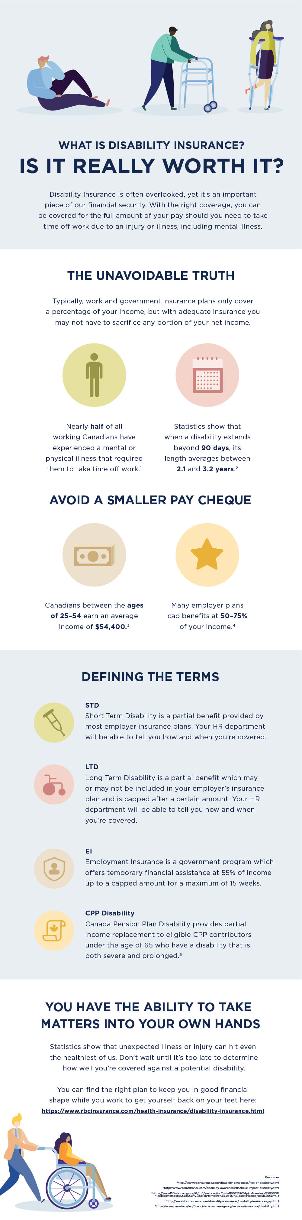 Infographic: What is disability insurance?