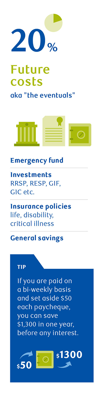 Build Your Budget - RBC Insurance